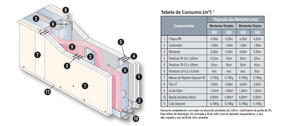 paredes drywall acustica