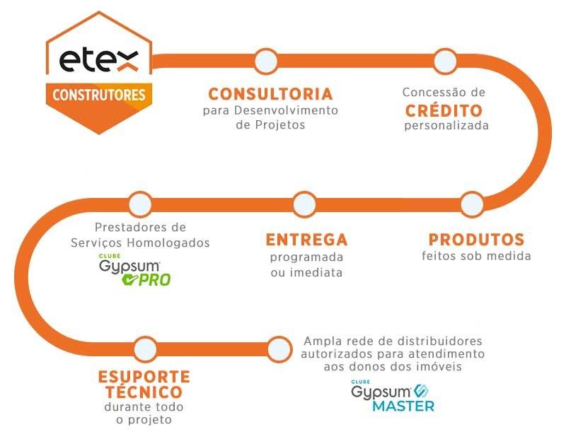 infograficos-clubes-etex-construtores.jpg